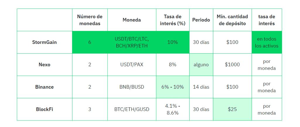 comparativa stormgain binance bitmex